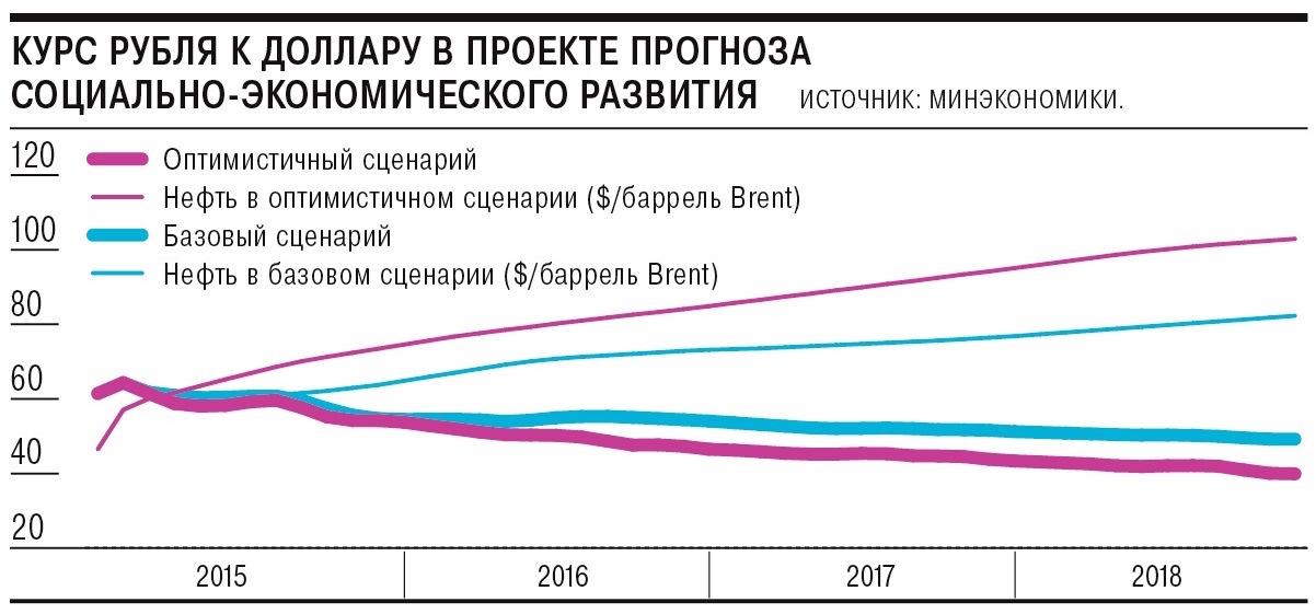 Прогнозы курса рубля на 2017 год
