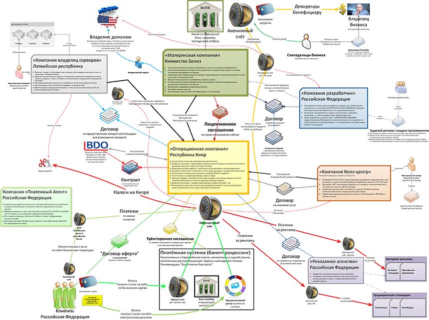 offshore-scheme-example
