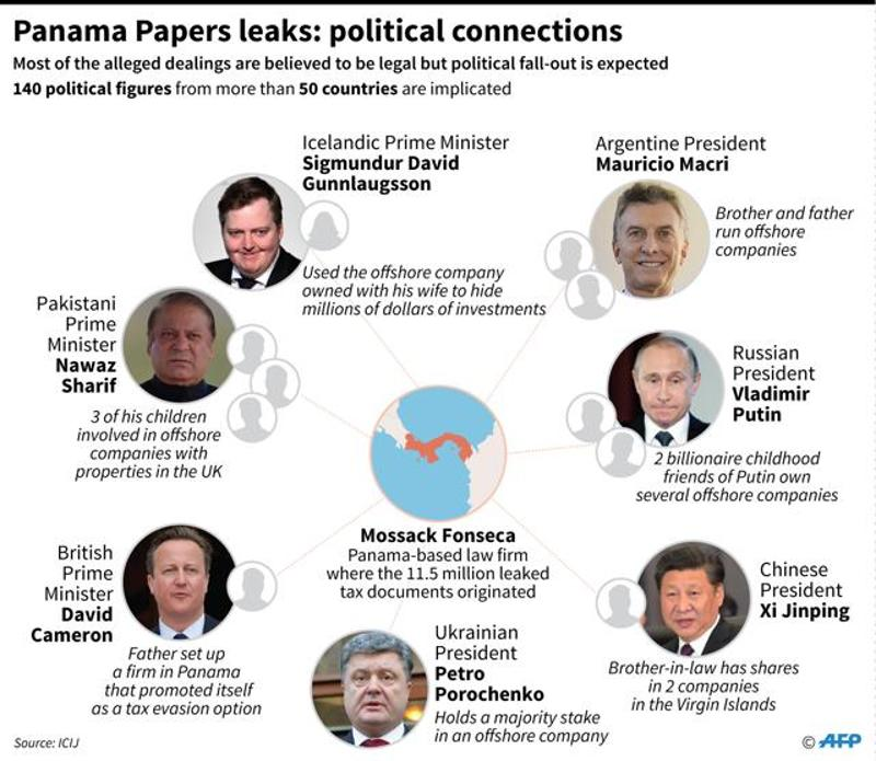 political-connections-in-the-panama-papers_dfa3081a-faa5-11e5-b2cb-21770897bf70