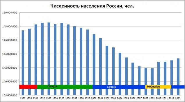 CHislennost-naseleniya-v-zavismosti-ot-prezidenta-rossii