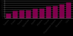 Объем средств, которые резиденты отдельных стран держат в офшорах, 2007 год