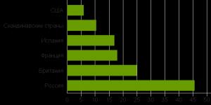 Какая доля состояния 0,1% богатейших людей страны находится в офшорах