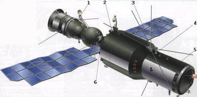Cоветская боевая орбитальная станция. Комплекс «Алмаз»: 1 – пристыкованный транспортный корабль «Союз»; 2 - зона большого диаметра орбитального блока ОПС; 3 - солнечные батареи; 4 - перископ; 5 - зона малого диаметра ОПС; 6 - шлюзовая камера со стыковочным узлом;