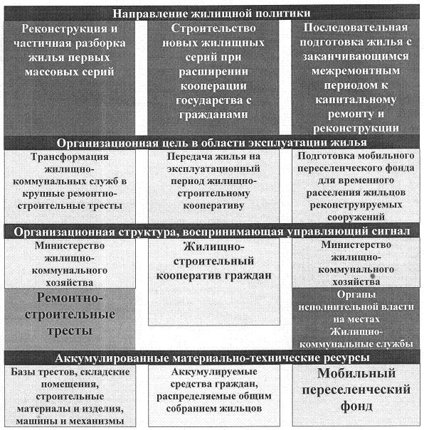 Рис. 1. Жилищная политика накануне первого этапа реформы ЖКХ