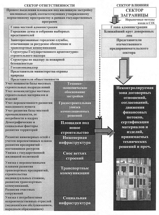 Рис. 7. Схема входа сектора заграницы в СЗХ строительства нового жилья по государственным структурам, формируемым сектором влияния