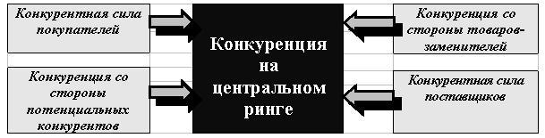 Рис. 1. Модель пяти сил конкуренции по М. Потеру