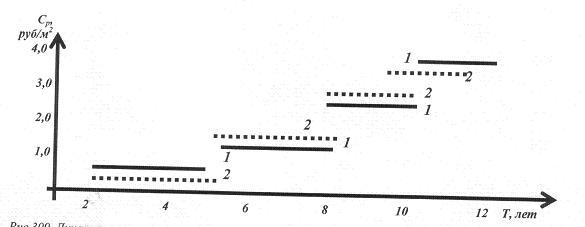 Рис.2. Динамика изменения стоимости ремонта фасадов с учетом герметизации стыков (1) и кровли (2) при пропуске межремонтных сроков по данным АСУЖХ