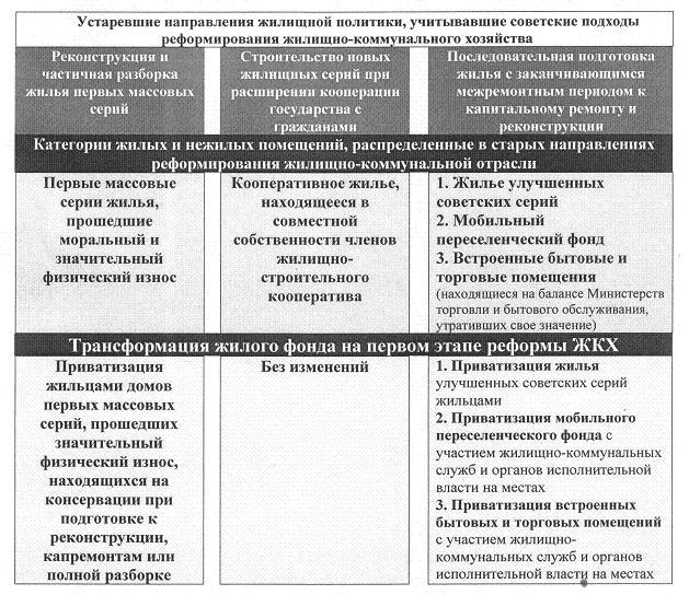 Рис. 2. Трансформация жилищной политики в ходе первого этапа реформы ЖКХ