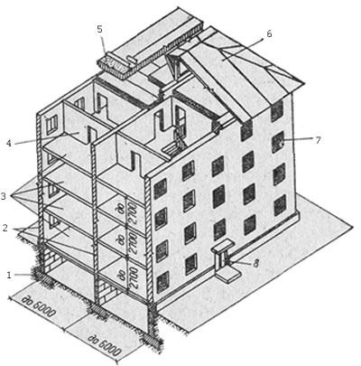 Рис. 2. Основные элементы кирпичного жилого дома:1 - фундаменты; 2 - стены; 3 - перекрытия; 4 - перегородки; 5 - бесчердачная крыша (один из вариантов); 6 - чердачная крыша; 7 - окно; 8 – дверь.