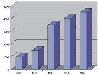 Рис. 2. Прирост жилого фонда в СССР в млн. метров квадратных.