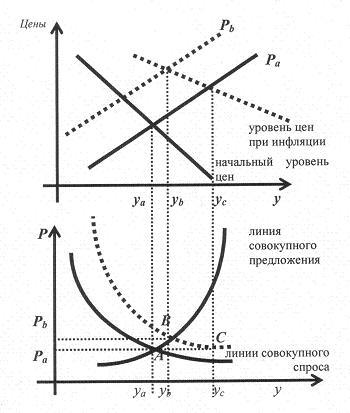 Рис. 8. Инфляция спроса