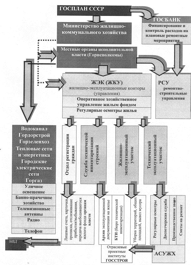Рис. 3. Вертикальная декомпозиция структуры советского жилищно-коммунального хозяйства