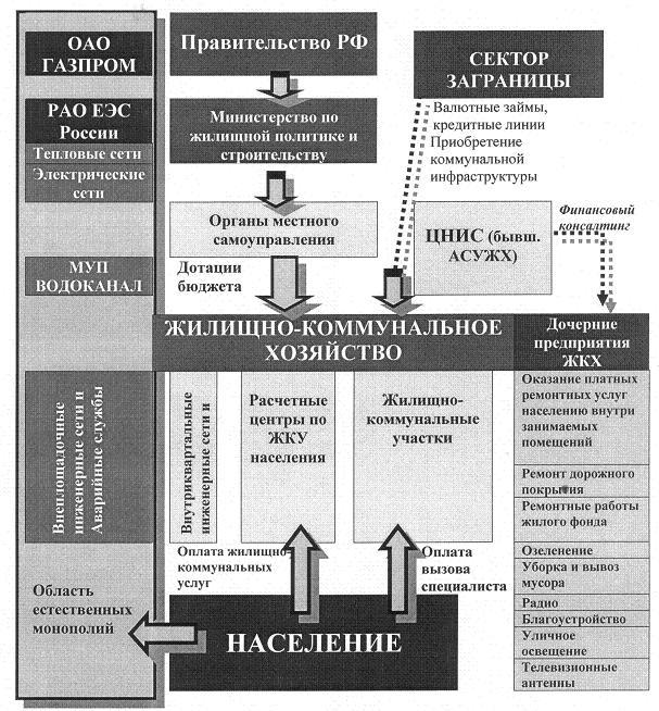 Рис. 3. Трансформация система управления ЖКХ на первом этапе реформирования в условиях открытой экономики