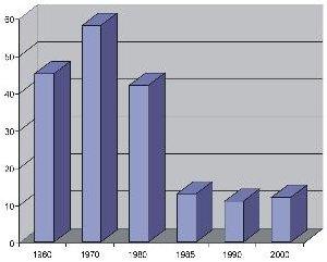 Рис. 3. Прирост жилого фонда в СССР в процентах к предыдущему периоду