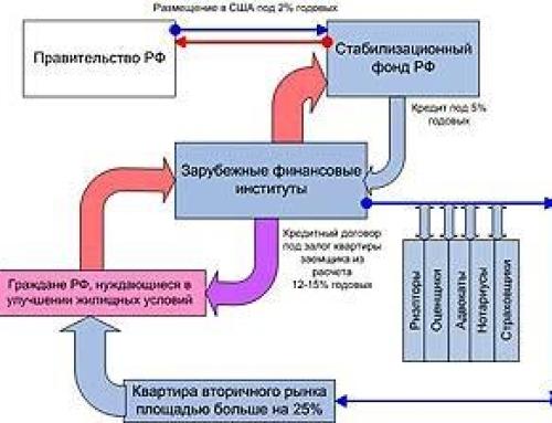 ГОСУДАРСТВЕННАЯ ЖИЛИЩНАЯ ПОЛИТИКА В ПЕРЕХОДНЫЙ ПЕРИОД. СЗХ СТРОИТЕЛЬСТВА НОВОГО ЖИЛЬЯ. | Часть 2. Сектор заграницы – как основной макроэкономический субъект экономики России.