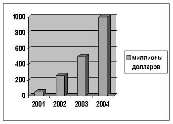 Рис. 9. Рост объемов выданных ипотечных кредитов в РФ по данным «Ассоциации российских банков»