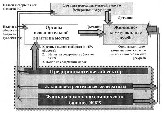 Рис. 4. Схема финансовых вливаний в реформирующуюся структуру ЖКХ