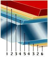 Рис. 4. Металлочерепица в разрезе: 1. покрытие (пластик или краска); 2. грунтовка; 3. защитный слой; 4. слой цинка: 5. стальной лист; 6. защитный слой (цветной пластик)