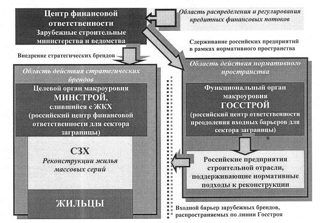 Рис. 4. Декомпозиция координирующих воздействий сектора заграницы
