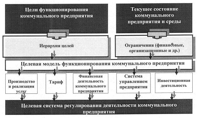Рис. 5. Схема целевого регулирования коммунального предприятия