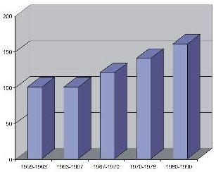 Рис. 5. Размер лимита стоимости одного метра общей площади в жилищном строительстве на различных этапах освоения новых серий, руб/м2.