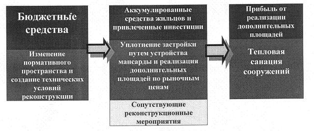 Рис. 7. Схема движения финансовых потоков при реконструкции