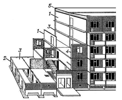 Рис. 8. Бескаркасное крупнопанельное здание с продольным расположением несущих стен (схема IV); 1 - продольная несущая стена; 2 – панель подвальной части здания; 3 – плита перекрытия; 4 – наружная панель; 5 – плоская железобетонная кровля.