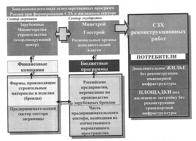 Рис. 8. Схема «освоения» СЗХ реконструкции сектором заграницы.