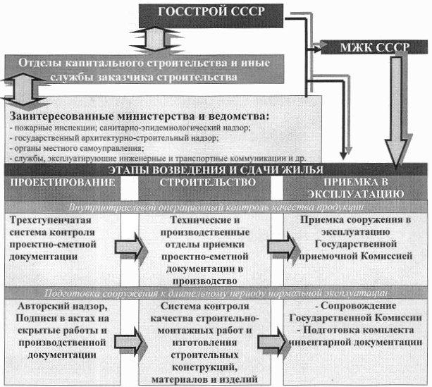 Рис. 9. Советская система качества строительной продукции в рамках отечественного нормативного пространства