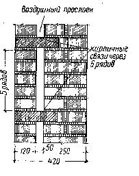 Рис. 19. Кирпичная стена с воздушным прослойком