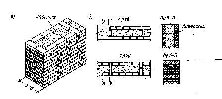 Рис. 21. Стены системы Герарда (а); и системы Попова (б)