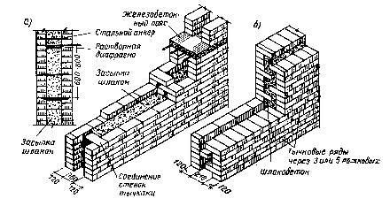 Рис. 22. Колодцевая кладка: а- общий вид; б- раскладка кирпича в типовых рядах