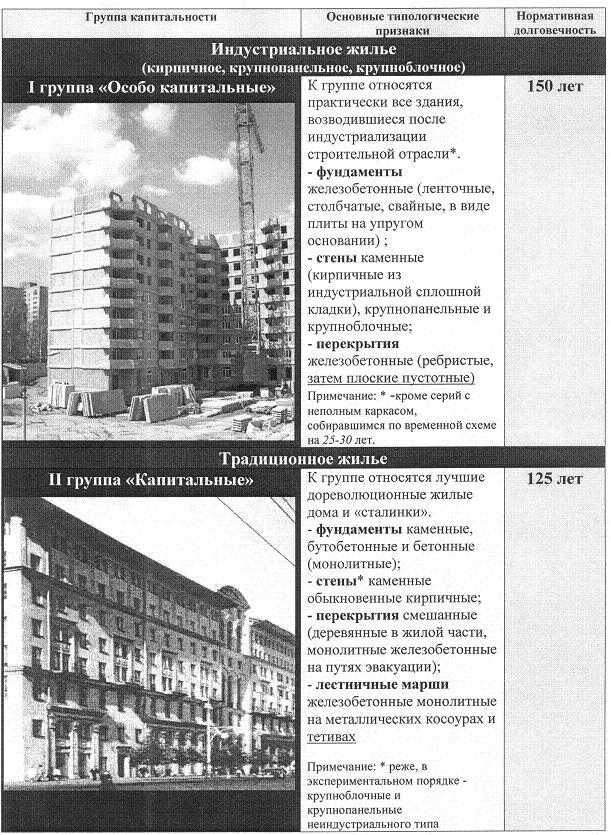 останавливалась! Группы капитальности жилых зданий сделал
